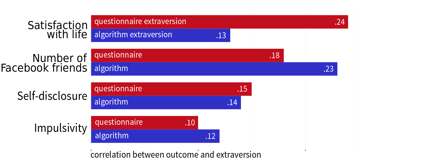 Predicting characteristics of extraversion using two kind of extraversion assessments: a language-based algorithm and a traditional questionnaire