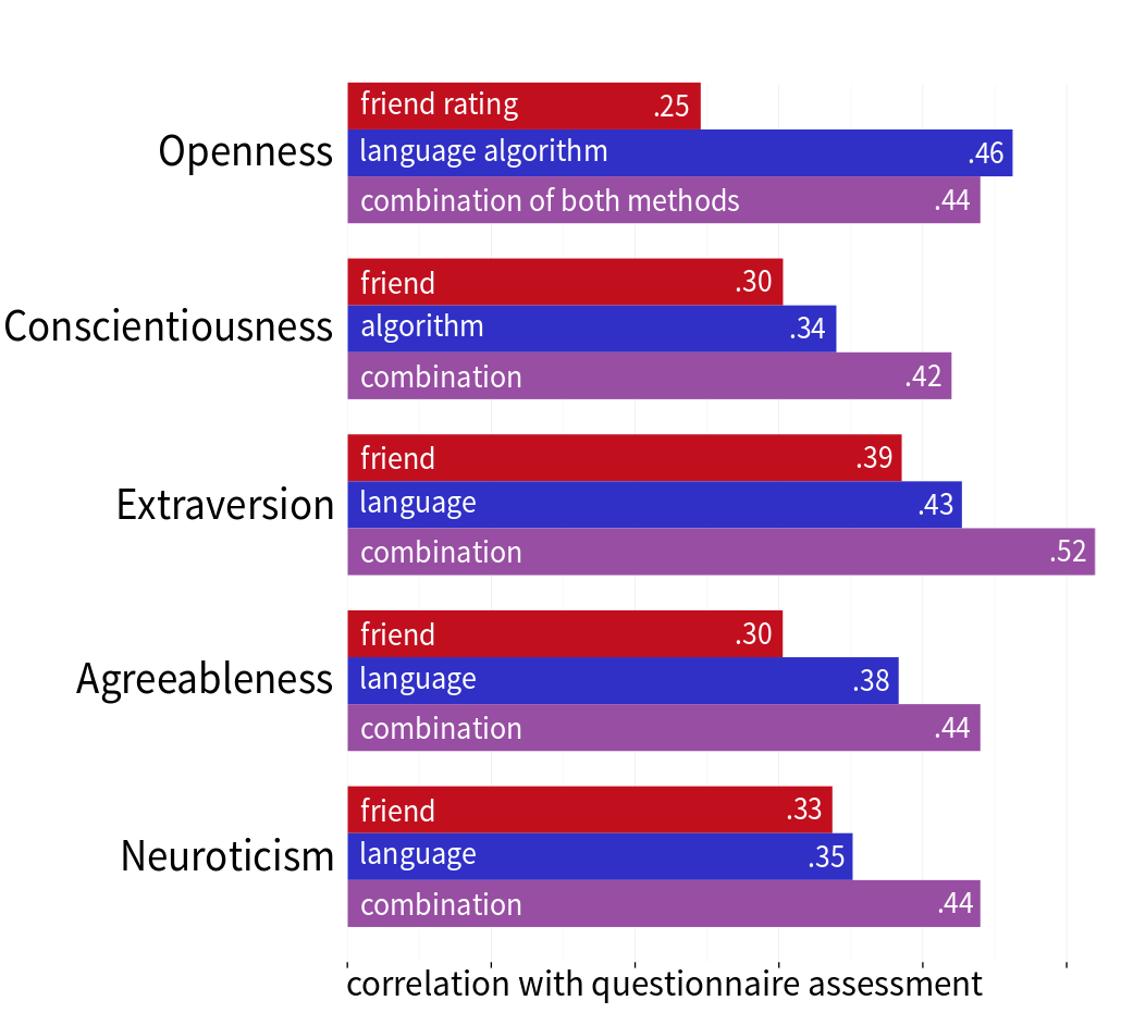 Comparings the accuracy of different personality assessments: language-based algorithms, ratings from friends, and a combination of both methods.