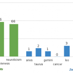 Number of features significantly correlated with each of the Big Five personality traits (left, green) and each of the Zodiac star signs (right, blue). The y-axis is log scaled.