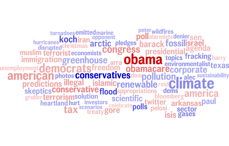 Word usage in partisan news stories about 'Climate Change'.  Darker red indicates more conservative, darker blue indicates more liberal. Larger size indicates higher word frequency (log-scaled).