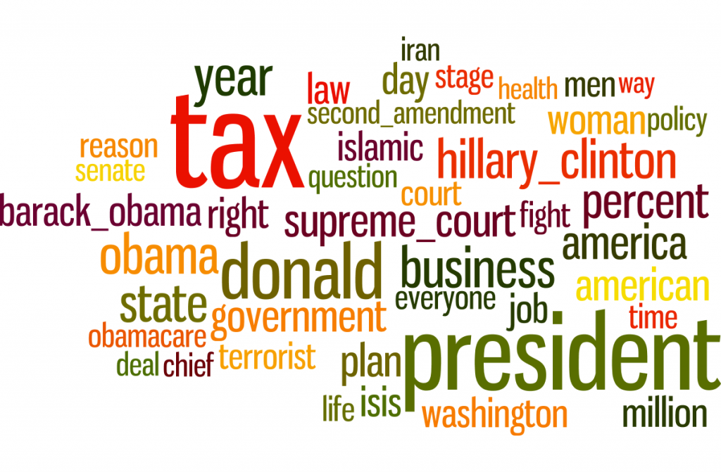 Ted Cruz's most central debate words. Size is proportional to the centrality.