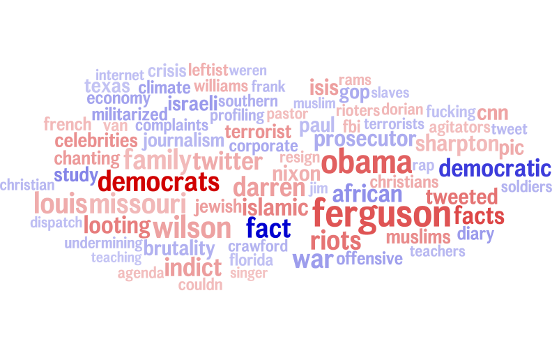 Word usage in partisan news stories about 'Ferguson'.  Darker red indicates more conservative, darker blue indicates more liberal. Larger size indicates higher word frequency (log-scaled).