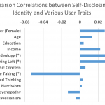 Pearson correlations between sharing a valid and public handle and various demographic and psychological traits.
