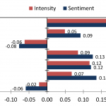 Sentiment and intensity Pearson correlations with user attributes such as gender (point biserial correlation with females), age and personality.